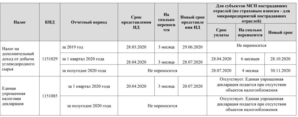 Когда сдавать единую упрощенную налоговую декларацию и налог на дополнительный доход от добычи углеводородного сырья в 2020 году